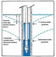 Cвердловинний насос для дачі - як правильно підібрати насос