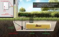 Безпека автономної газифікації газгольдерами