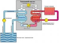 Як працює тепловий насос для опалення будинку