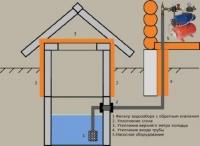 Як провести водопровід з колодязя в заміському будинку?