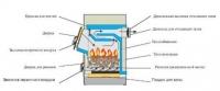 Твердопаливні котли, види і принцип роботи